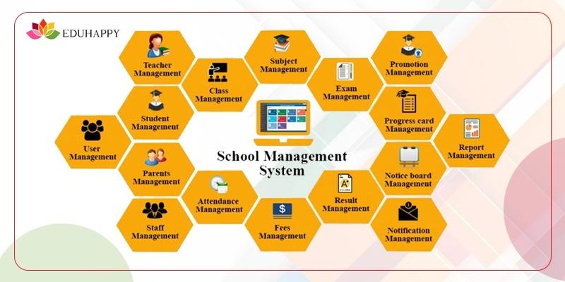School Information Management System: Decoding the Myths!